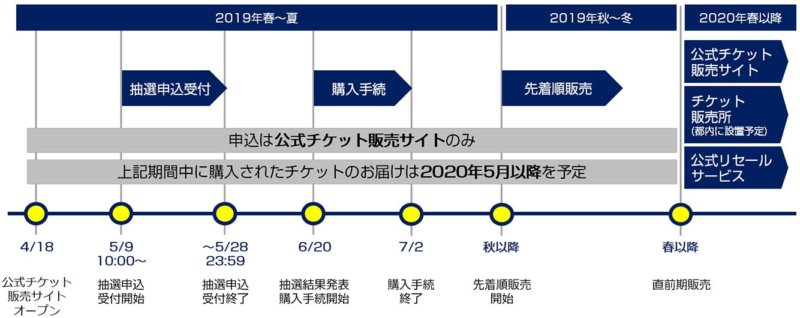 東京大会2020チケット販売スケー