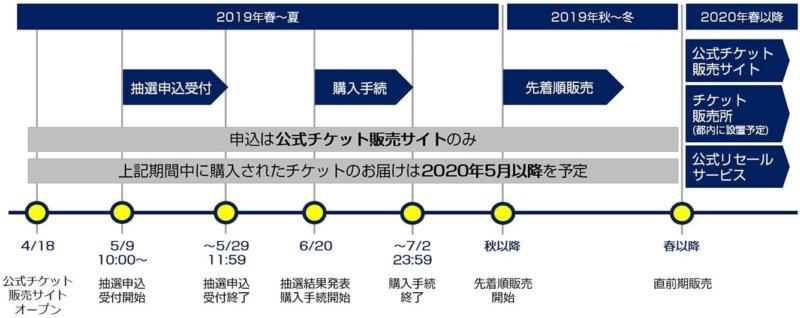 東京五輪のチケット販売スケジュール