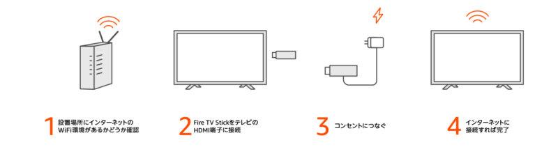 Fire TV Stickのセットアップ手順